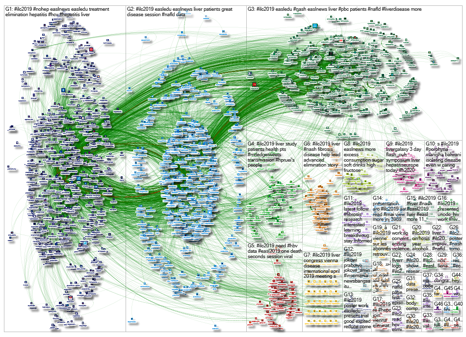 #ILC2019 Twitter NodeXL SNA Map and Report for Sunday, 14 April 2019 at 12:52 UTC