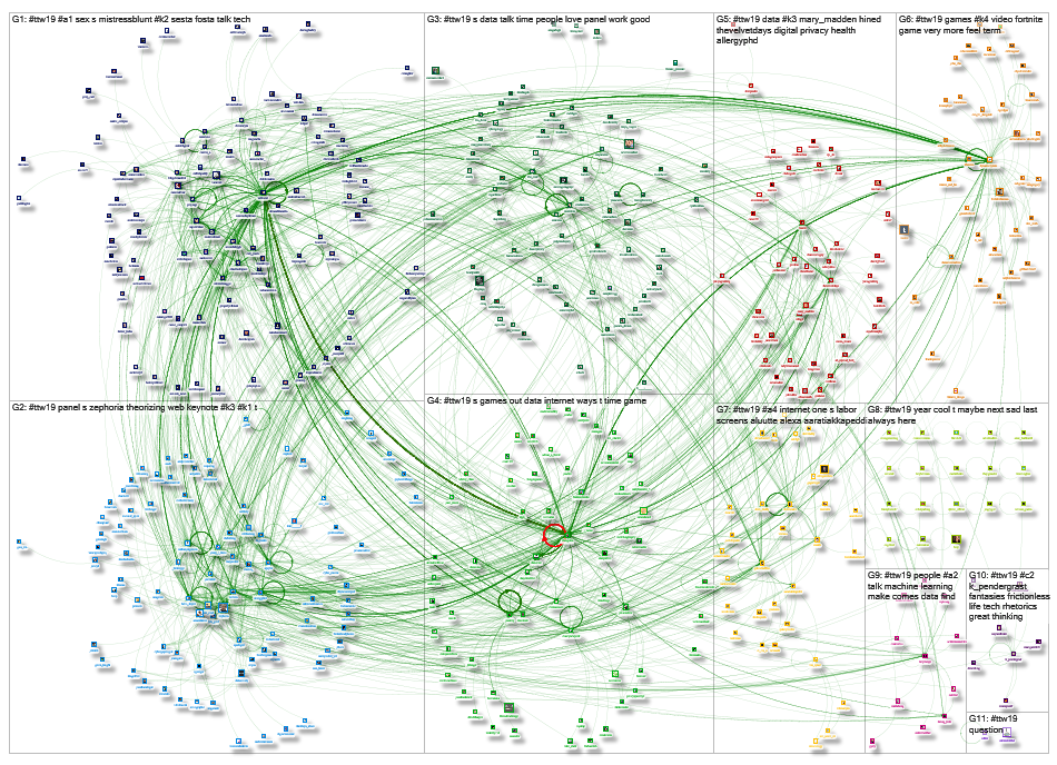#TTW19 Twitter NodeXL SNA Map and Report for Sunday, 14 April 2019 at 17:06 UTC