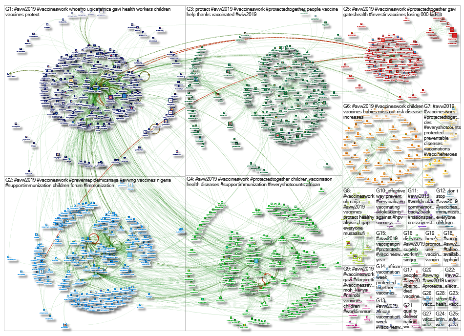 #avw2019 Twitter NodeXL SNA Map and Report for Friday, 03 May 2019 at 06:10 UTC