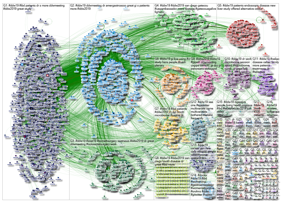 #DDW19 OR #DDW2019 Twitter NodeXL SNA Map and Report for Wednesday, 22 May 2019 at 22:31 UTC