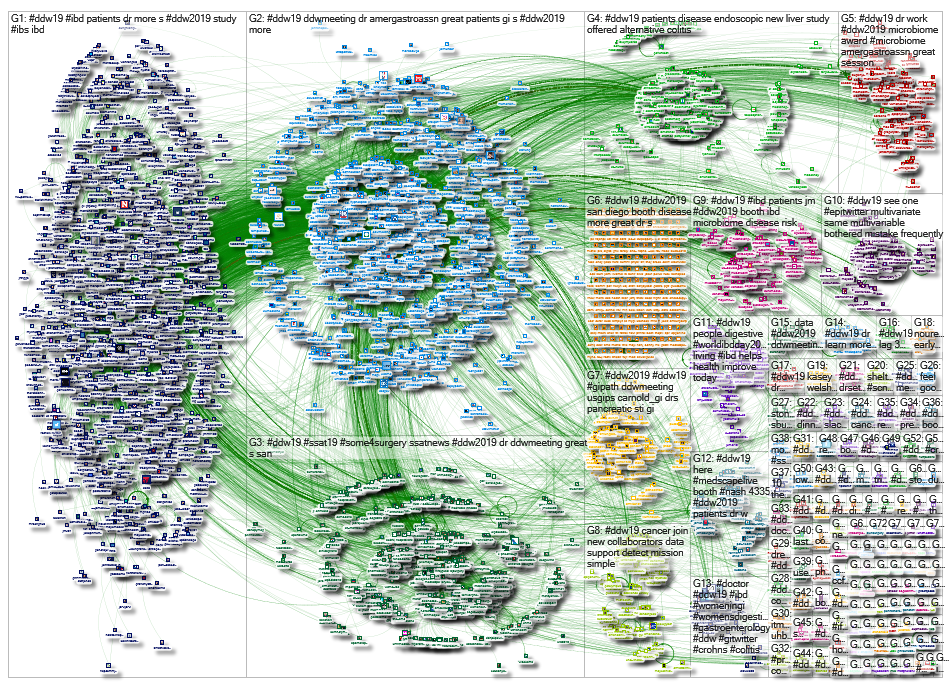 #DDW19 OR #DDW2019 Twitter NodeXL SNA Map and Report for Thursday, 23 May 2019 at 21:11 UTC