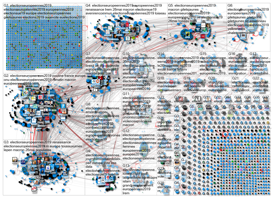 #ElectionsEuropeennes2019 Twitter NodeXL SNA Map and Report for Sunday, 26 May 2019 at 12:36 UTC