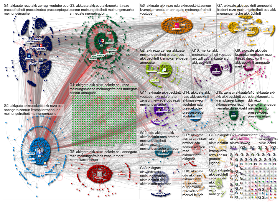 #AKKgate Twitter NodeXL SNA Map and Report for Wednesday, 29 May 2019 at 17:10 UTC