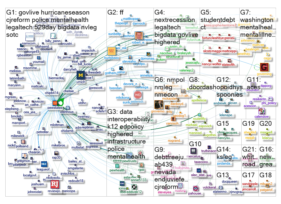 PewStates Twitter NodeXL SNA Map and Report for Monday, 10 June 2019 at 15:00 UTC