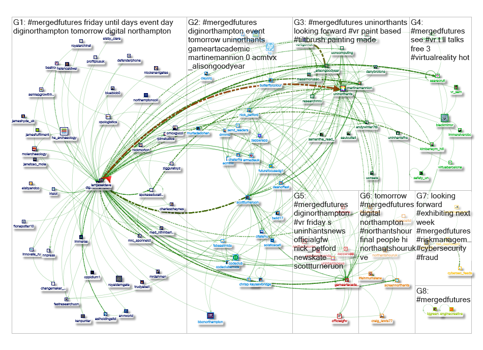 #MergedFutures Twitter NodeXL SNA Map and Report for Friday, 14 June 2019 at 08:28 UTC