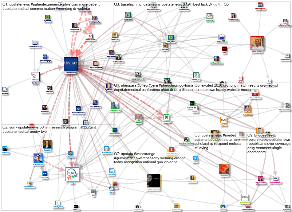 @UpstateNews Twitter NodeXL SNA Map and Report for Saturday, 15 June 2019 at 14:17 UTC