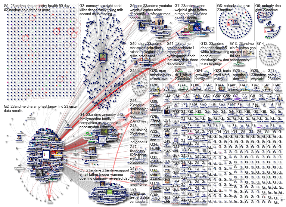 23andme Twitter NodeXL SNA Map and Report for Monday, 17 June 2019 at 16:41 UTC