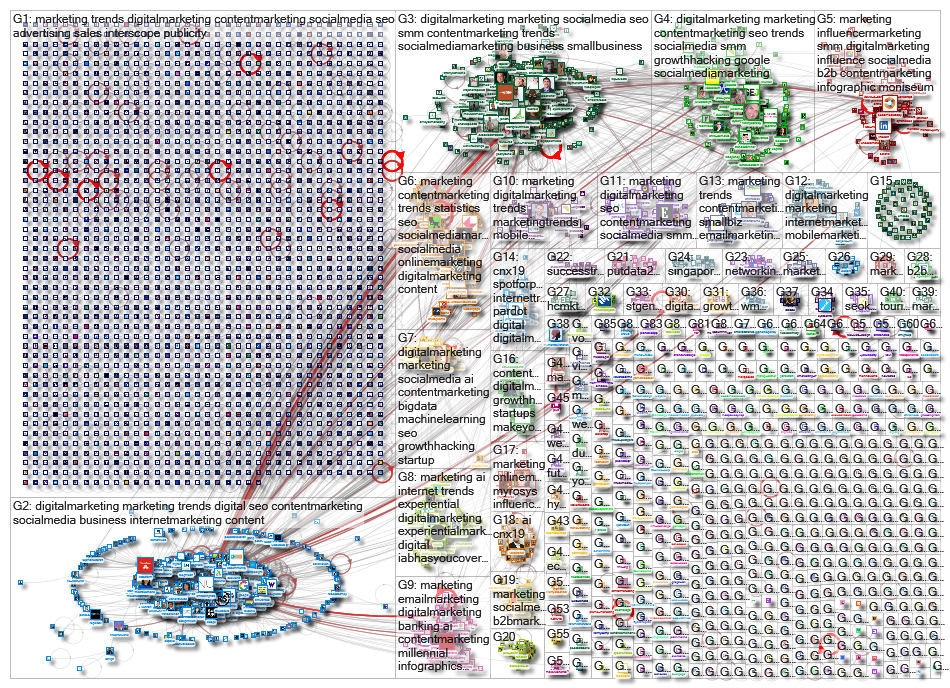 Marketing Trends Twitter NodeXL SNA Map and Report for Wednesday, 19 June 2019 at 07:27 UTC