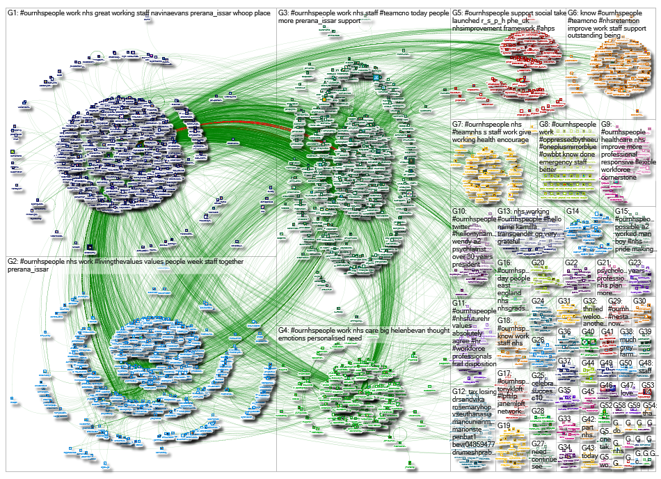 #OurNHSPeople since:2019-07-10 Twitter NodeXL SNA Map and Report for Wednesday, 17 July 2019 at 17:2