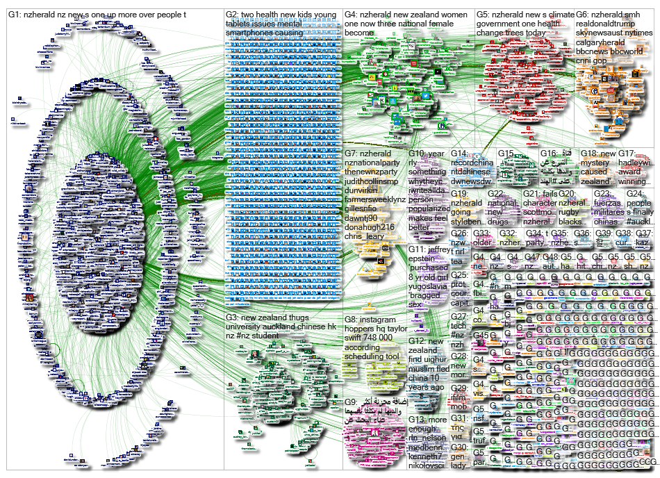 NZHerald Twitter NodeXL SNA Map and Report for Thursday, 01 August 2019 at 09:53 UTC
