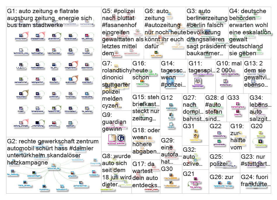 auto zeitung OR @Autozeitung Twitter NodeXL SNA Map and Report for tiistai, 06 elokuu 2019 at 11:07