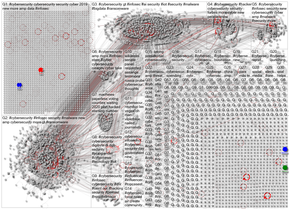 cybersecurity Twitter NodeXL SNA Map and Report for Wednesday, 07 August 2019 at 12:39 UTC
