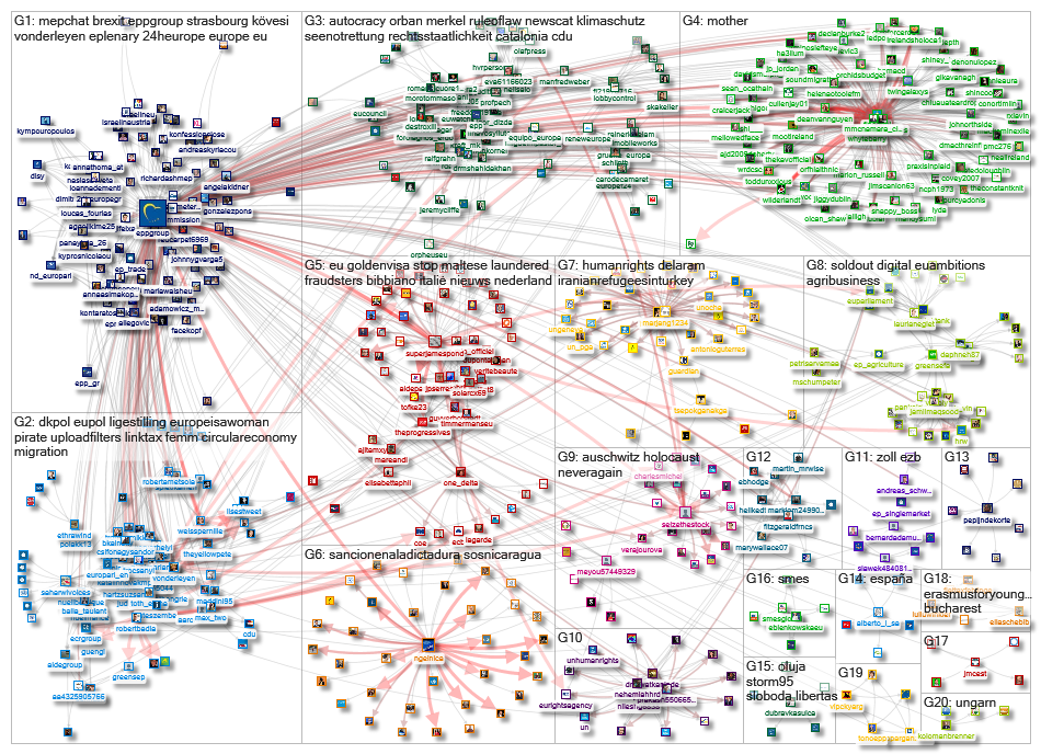 @EPPgroup Twitter NodeXL SNA Map and Report for Friday, 09 August 2019 at 09:13 UTC