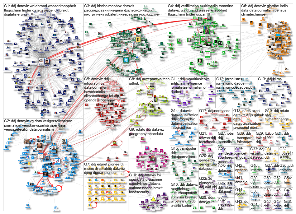 #ddj Twitter NodeXL SNA Map and Report for Tuesday, 13 August 2019 at 17:52 UTC