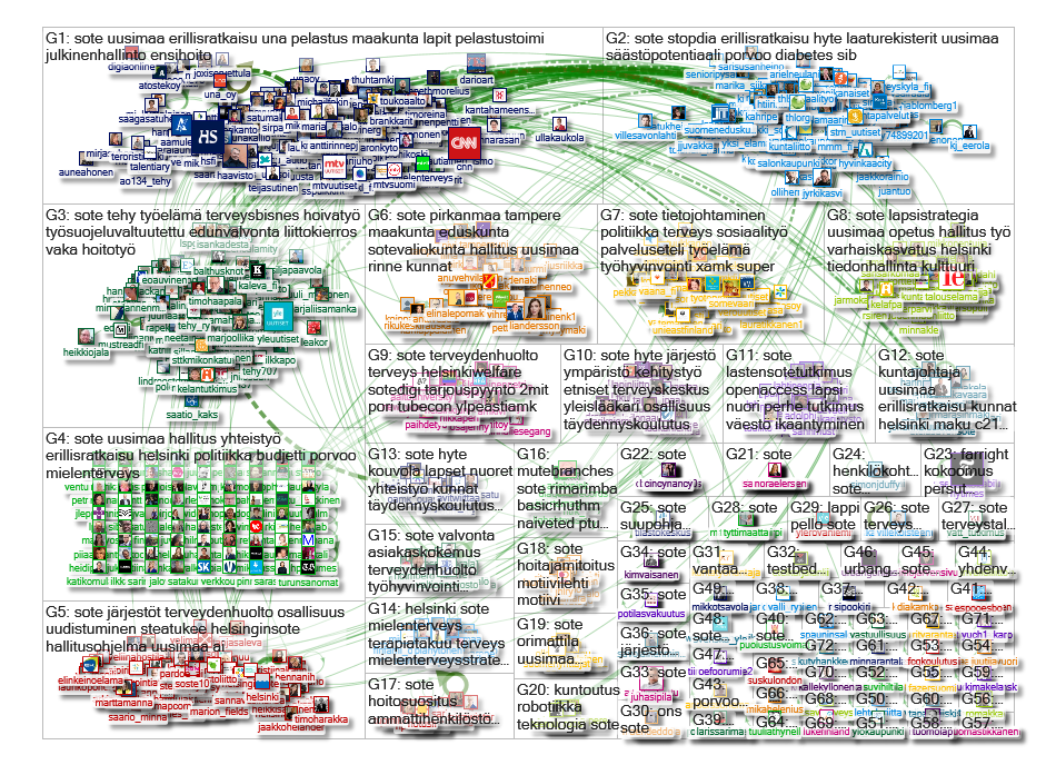 #sote Twitter NodeXL SNA Map and Report for keskiviikko, 21 elokuu 2019 at 20:03 UTC