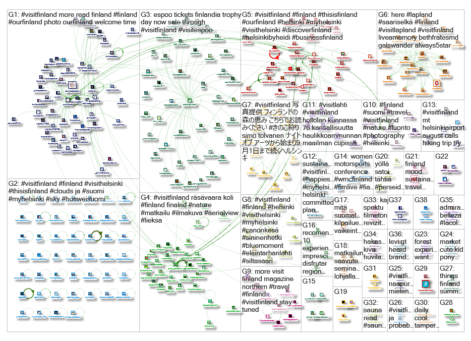 #visitfinland Twitter NodeXL SNA Map and Report for torstai, 22 elokuu 2019 at 09:13 UTC