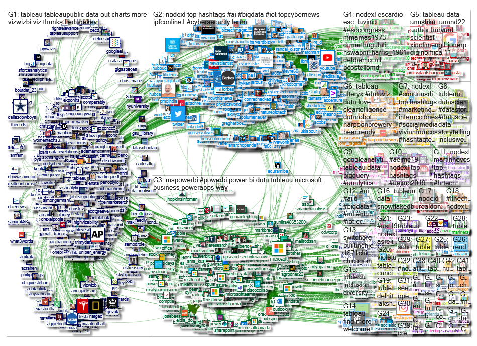 @nodexl OR @socioviz OR @gephi OR @mspowerbi OR @tableau OR #networkanalytics Twitter NodeXL SNA Map