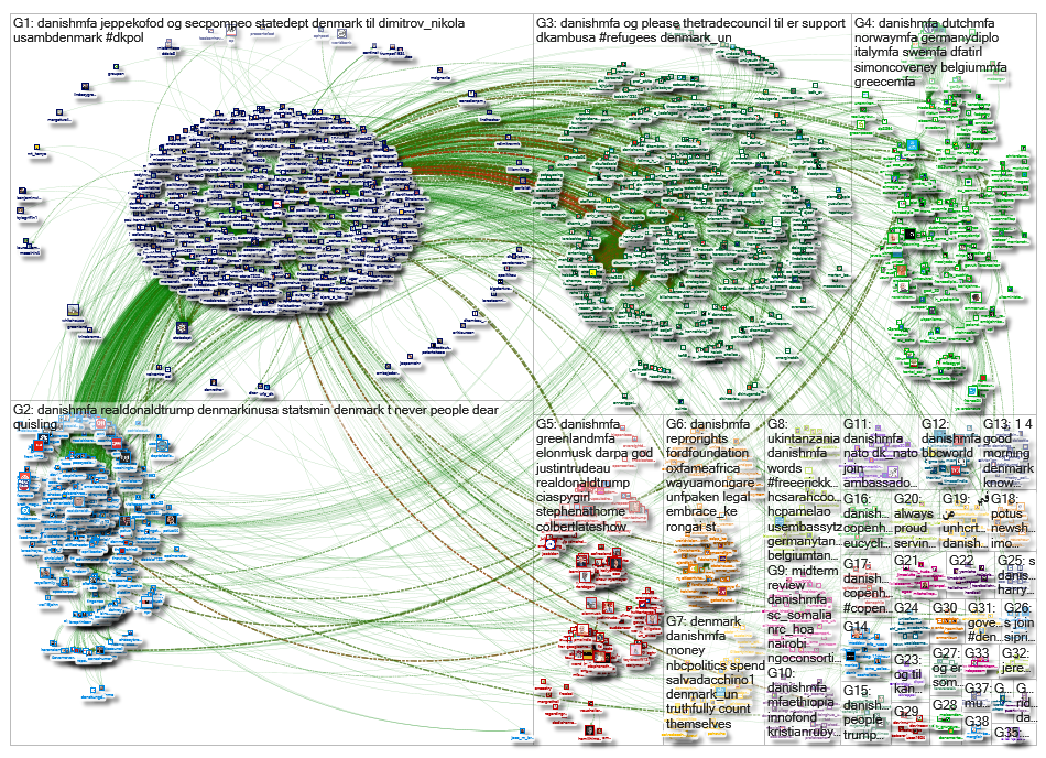 DanishMFA Twitter NodeXL SNA Map and Report for Thursday, 22 August 2019 at 21:30 UTC