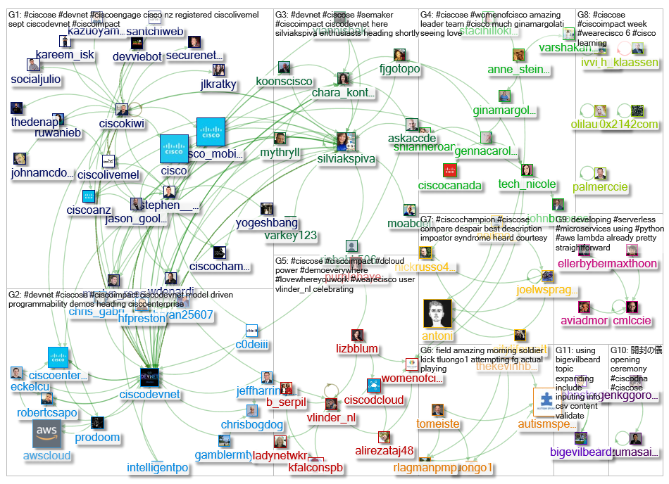 #CiscoSE Twitter NodeXL SNA Map and Report for Saturday, 24 August 2019 at 21:43 UTC