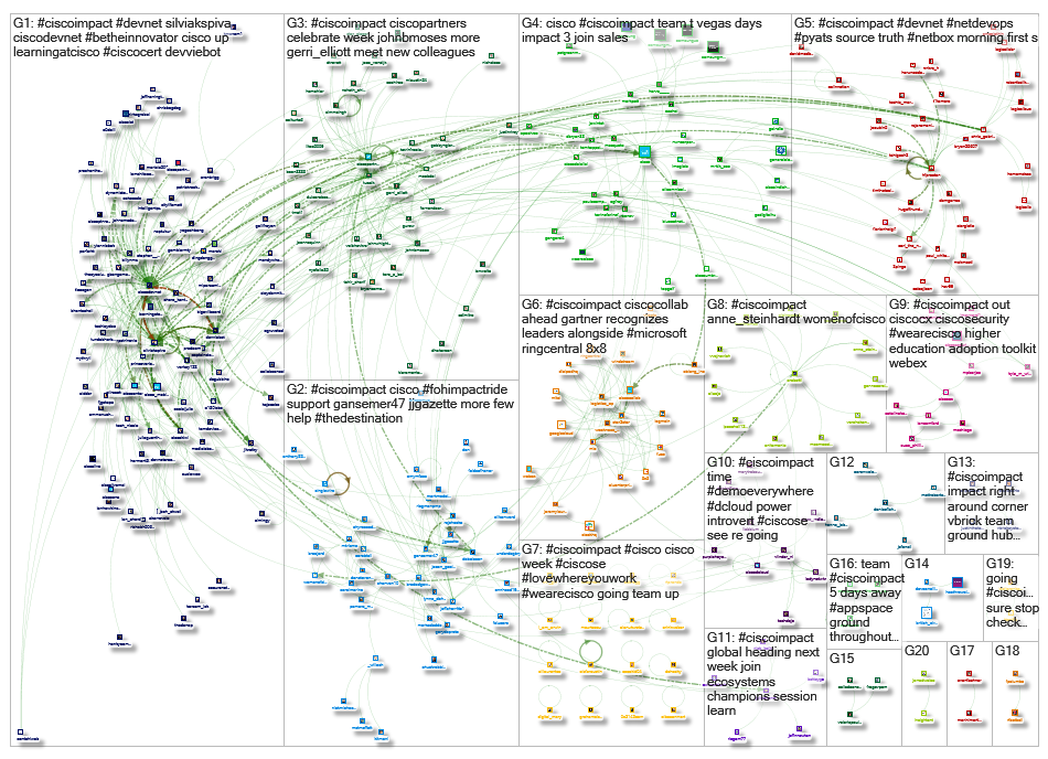 #CiscoIMPACT Twitter NodeXL SNA Map and Report for Saturday, 24 August 2019 at 21:38 UTC