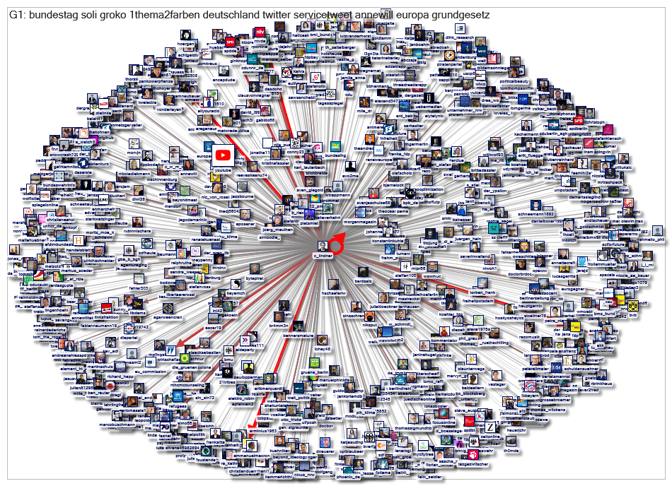 c_lindner Twitter Users Network 1000 2019-09-04
