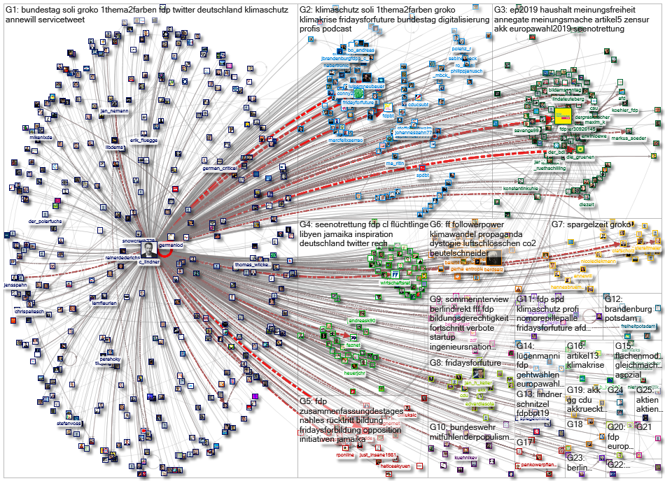 c_lindner Twitter Users Network 1000 plus 2019-09-04