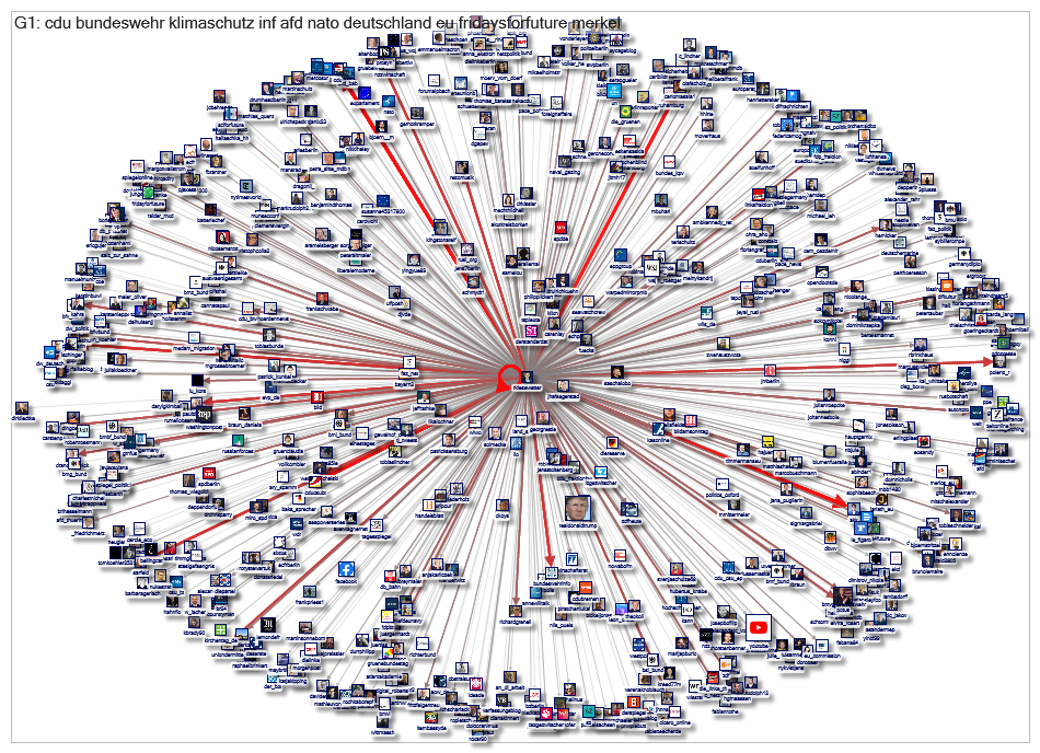 RKiesewetter Twitter Users Network 1000 2019-09-05