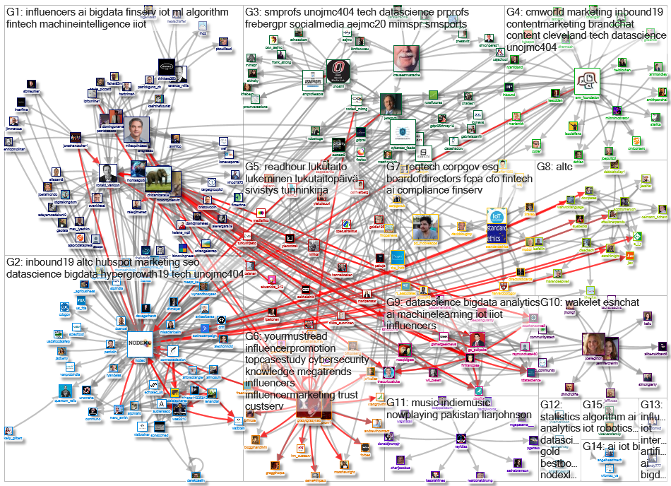 NodeXL Twitter NodeXL SNA Map and Report for Donnerstag, 05 September 2019 at 18:16 UTC