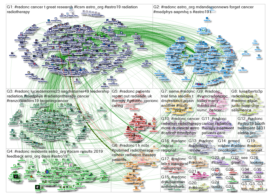 #radonc Twitter NodeXL SNA Map and Report for Friday, 06 September 2019 at 14:25 UTC