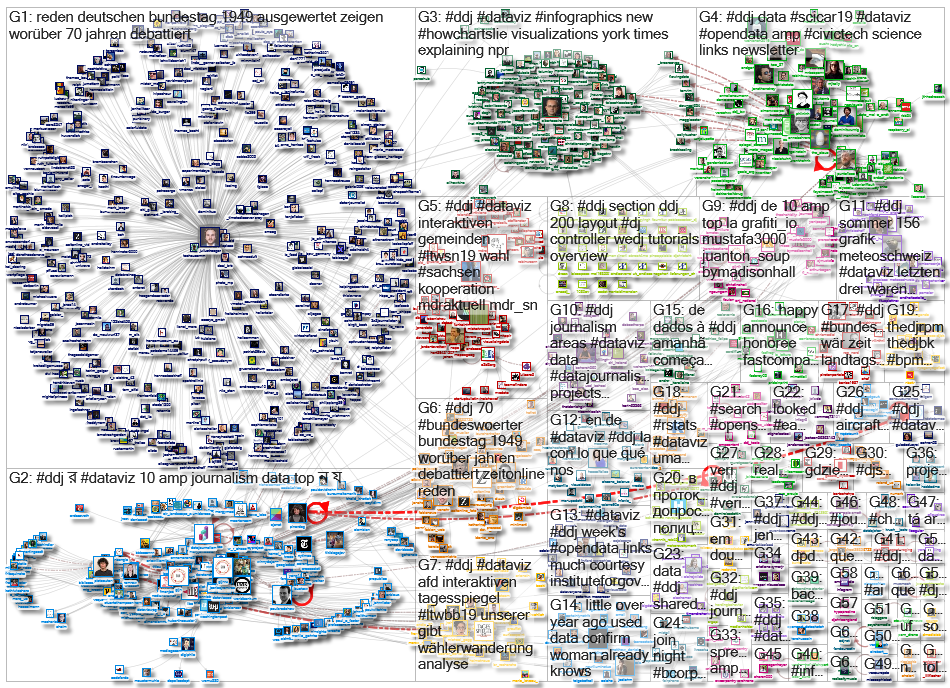 #ddj Twitter NodeXL SNA Map and Report for Dienstag, 10 September 2019 at 20:28 UTC