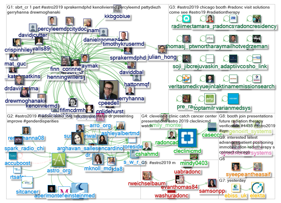 #astro2019 Twitter NodeXL SNA Map and Report for Friday, 13 September 2019 at 21:16 UTC