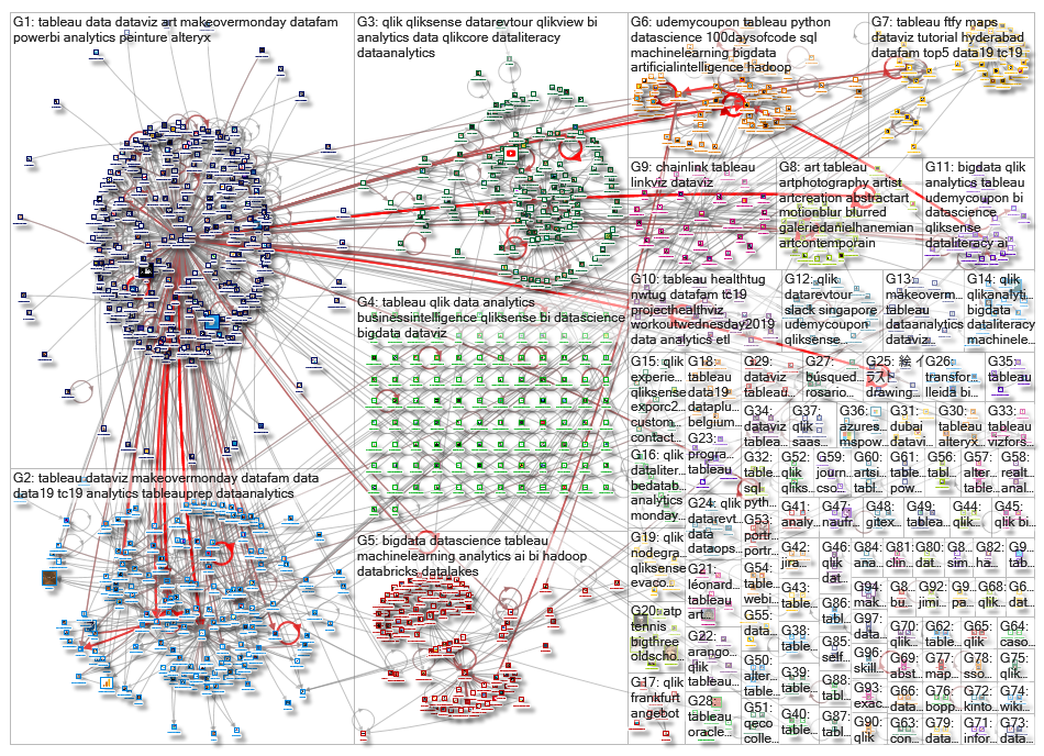 #qlik OR #tableau OR #mspowerbi Twitter NodeXL SNA Map and Report for keskiviikko, 09 lokakuuta 2019