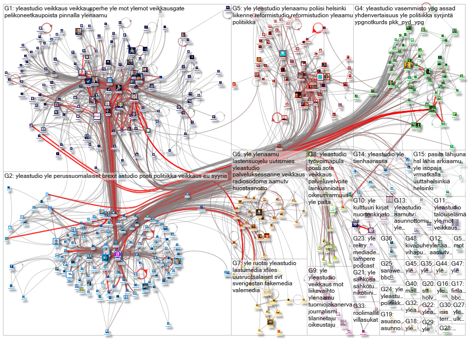 #yle OR ylenaamu OR yleastudio Twitter NodeXL SNA Map and Report for tiistai, 22 lokakuuta 2019 at 0