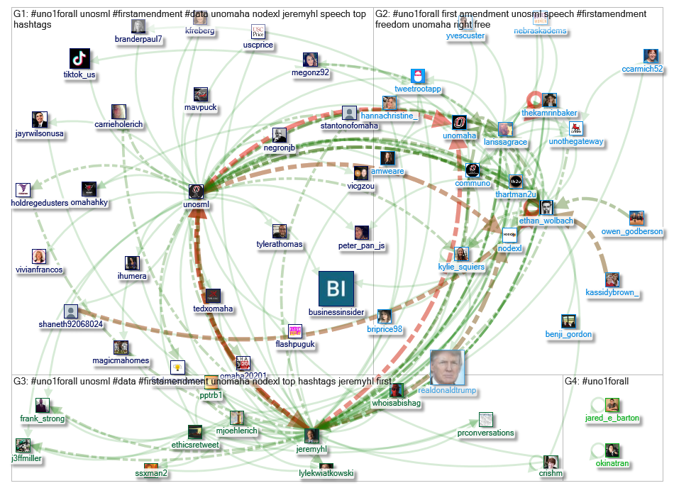 #UNO1ForAll Twitter NodeXL SNA Map and Report for Thursday, 31 October 2019 at 17:14 UTC