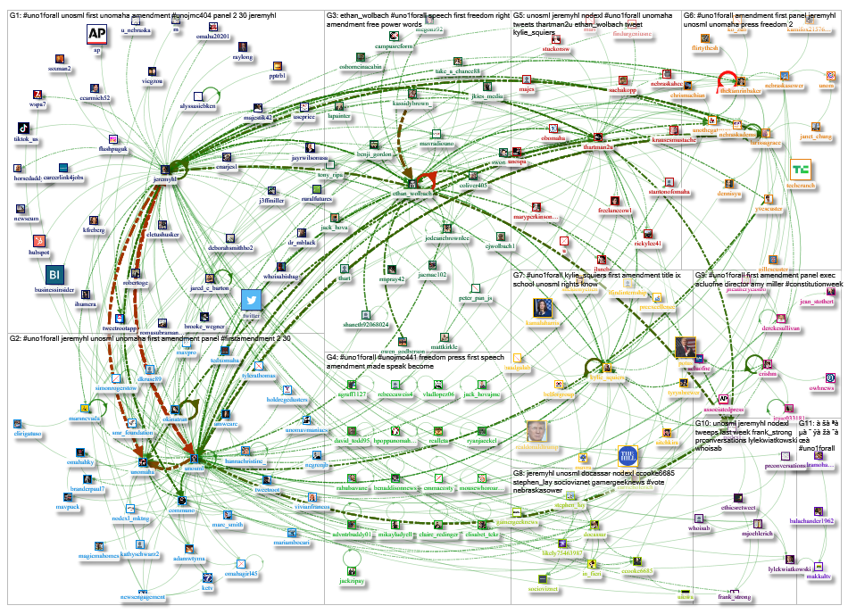 UNO1forall Twitter NodeXL SNA Map and Report for Thursday, 31 October 2019 at 17:47 UTC