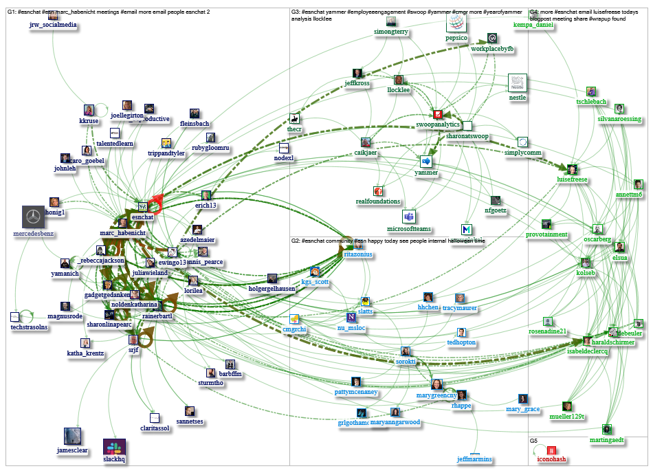 #ESNChat since:2019-10-31 Twitter NodeXL SNA Map and Report for Friday, 01 November 2019 at 18:32 UT