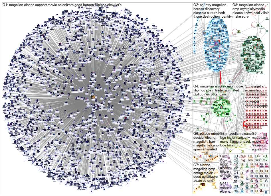 Elcano and Magellan Twitter NodeXL SNA Map and Report for perjantai, 08 marraskuuta 2019 at 09.09 UT