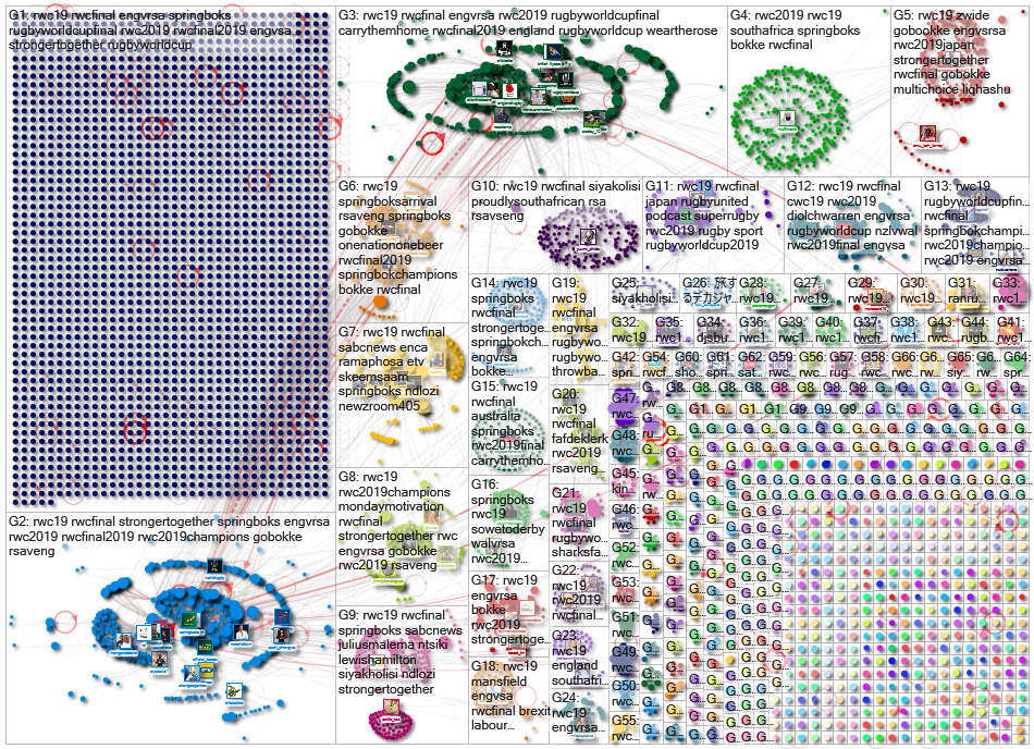 #RWC19 Twitter NodeXL SNA Map and Report for Friday, 08 November 2019 at 14:44 UTC