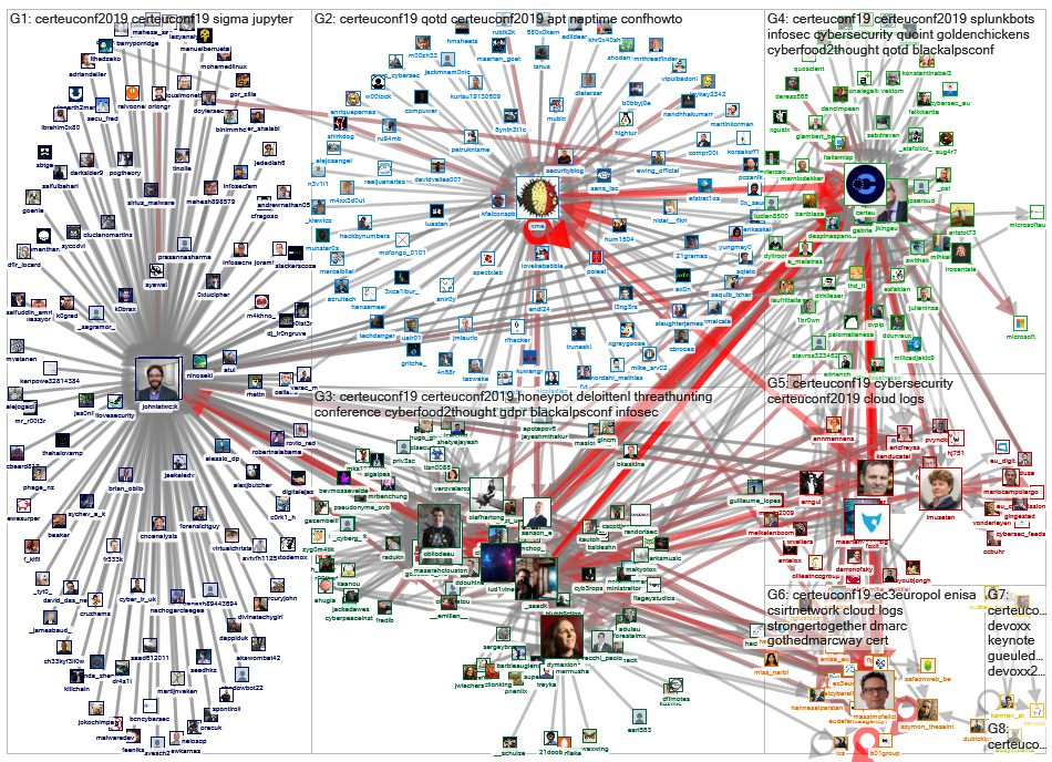 #CERTEUConf19 OR #CERTEUConf2019 Twitter NodeXL SNA Map and Report for perjantai, 08 marraskuuta 201