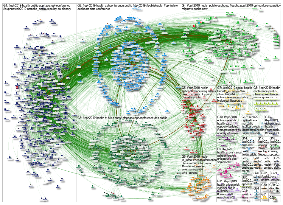 #EPH2019 Twitter NodeXL SNA Map and Report for Monday, 25 November 2019 at 08:05 UTC