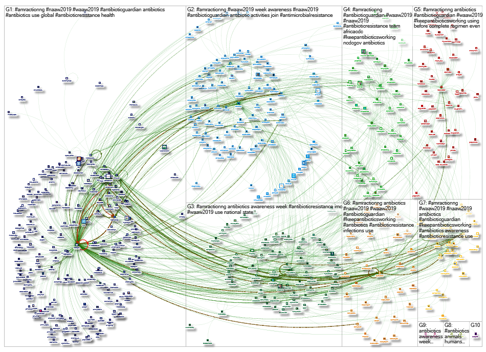 #AmrActionNg Twitter NodeXL SNA Map and Report for Monday, 25 November 2019 at 12:47 UTC