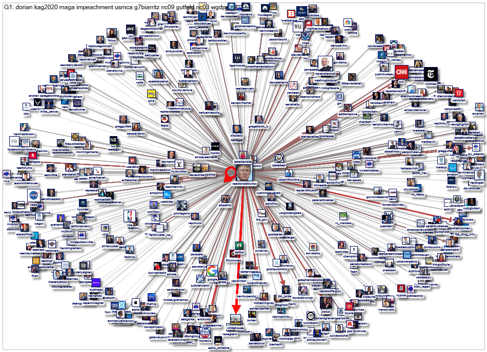 realdonaldtrump User Network 3200 2019-11-27