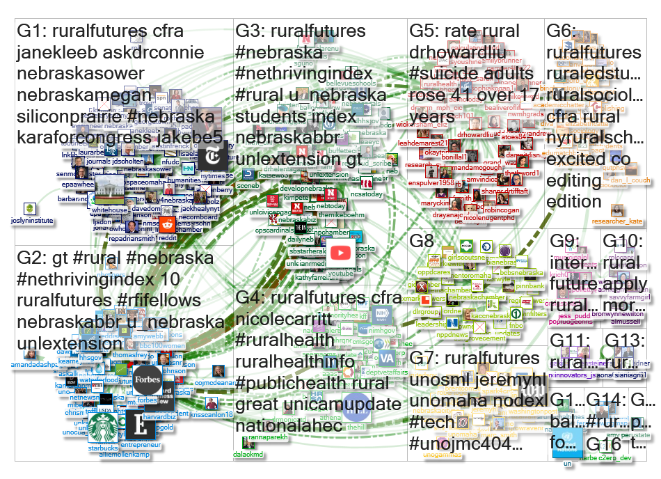 ruralfutures Twitter NodeXL SNA Map and Report for Friday, 29 November 2019 at 05:42 UTC