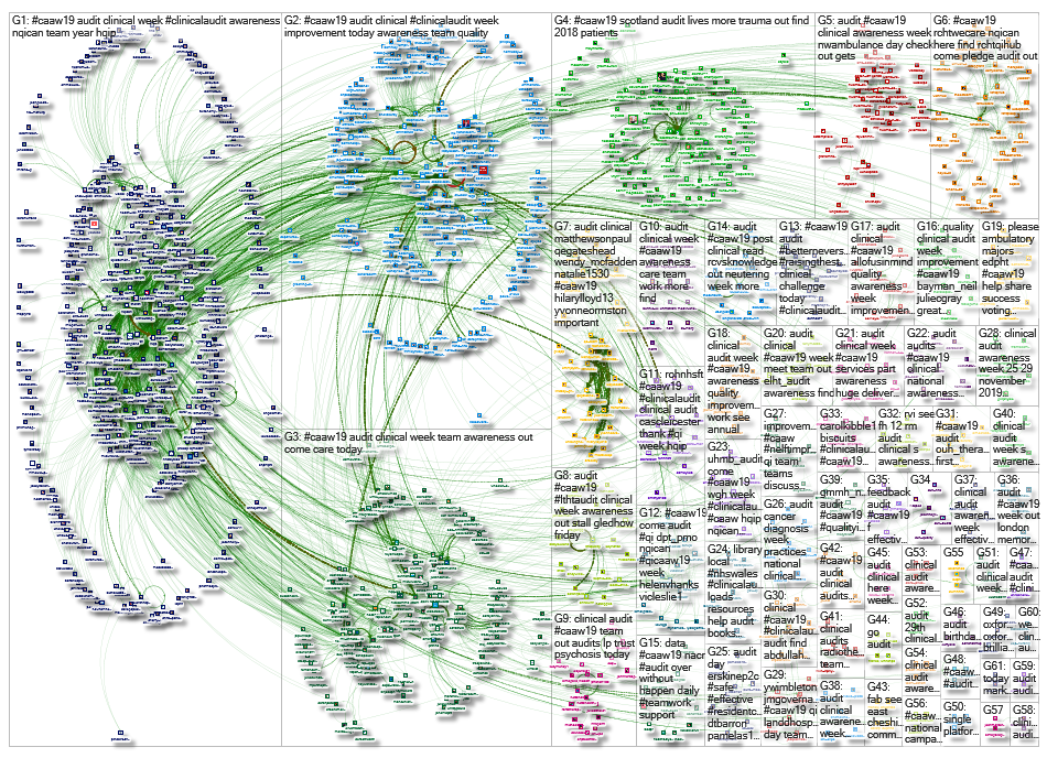 "#CAAW19 OR #CAAW2019 OR #CAAW OR ""clinical audit awareness week"" Twitter NodeXL SNA Map and Report f"
