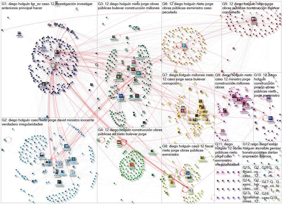 DIEGO%20DE%20HOLGU%C3%8DN Twitter NodeXL SNA Map and Report for Wednesday, 04 December 2019 at 15:11