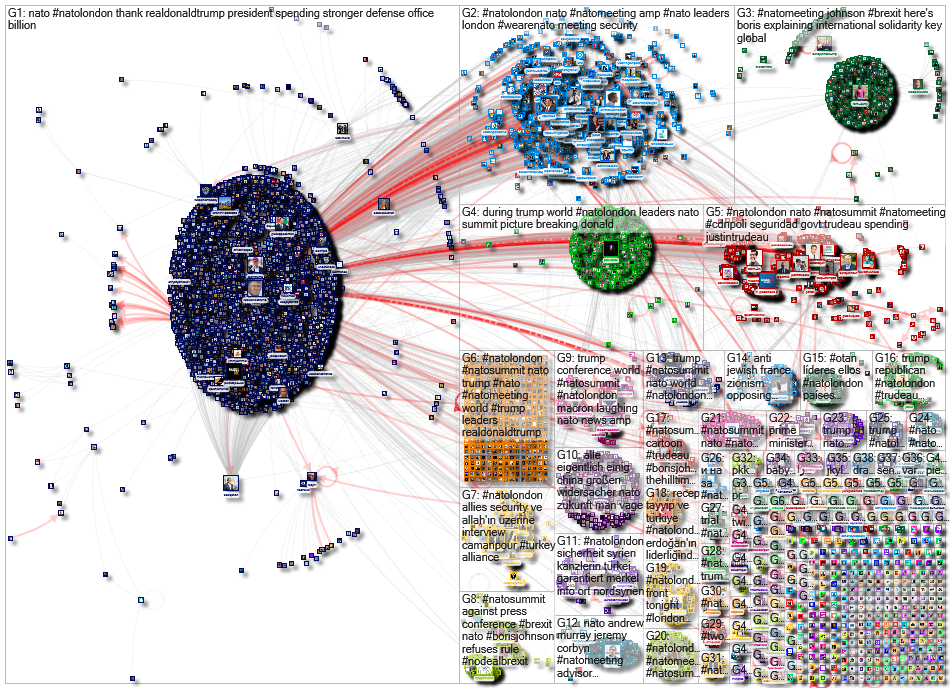 #NATOMeeting OR #NATOLondon OR #NATOSummit Twitter NodeXL SNA Map and Report for Thursday, 05 Decemb