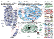 Disinfo2020 Twitter NodeXL SNA Map and Report for Tuesday, 10 December 2019 at 22:36 UTC