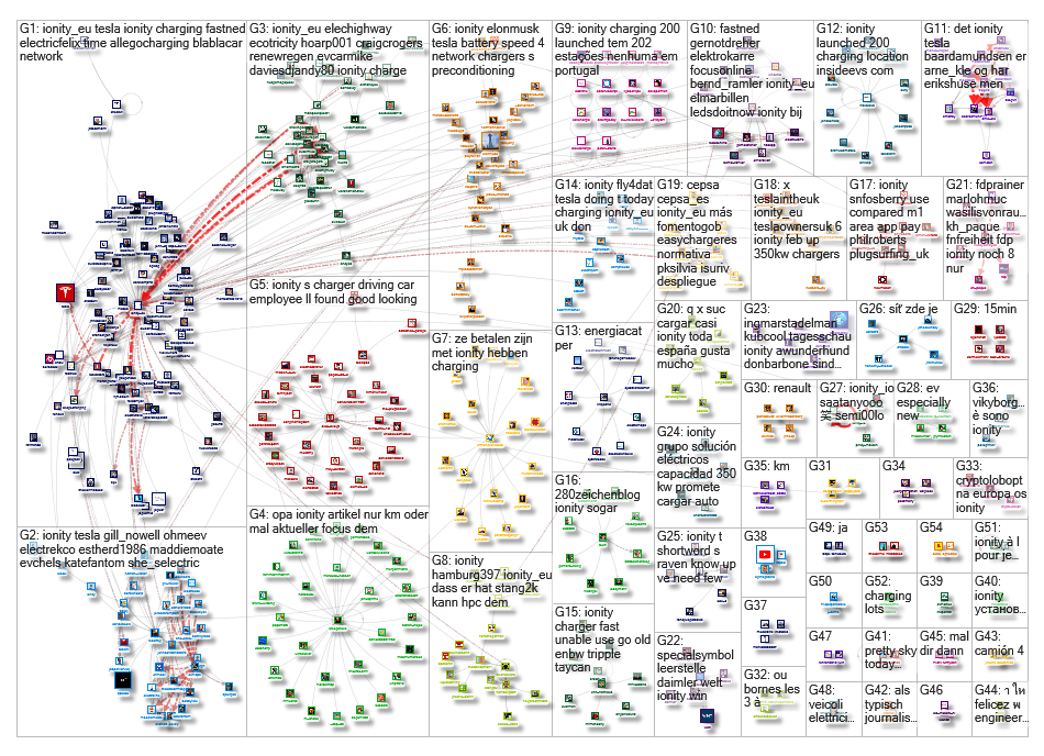 @IONITY OR IONITY OR #IONITY Twitter NodeXL SNA Map and Report for Monday, 06 January 2020 at 11:50