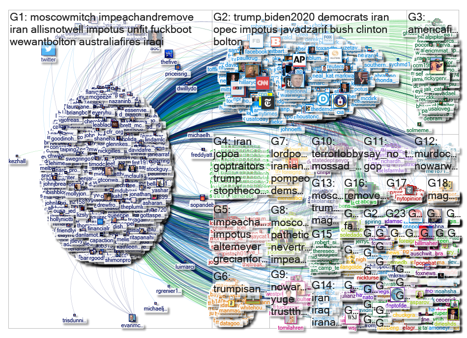 MaxBoot Twitter NodeXL SNA Map and Report for Wednesday, 08 January 2020 at 16:28 UTC