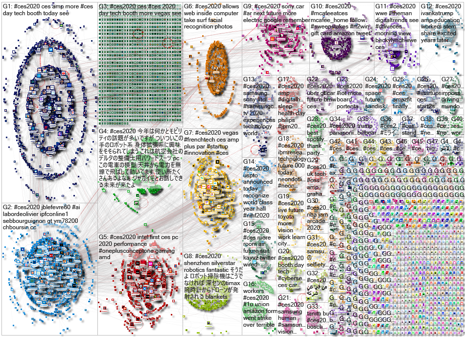 #CES2020 Twitter NodeXL SNA Map and Report for Wednesday, 08 January 2020 at 18:04 UTC